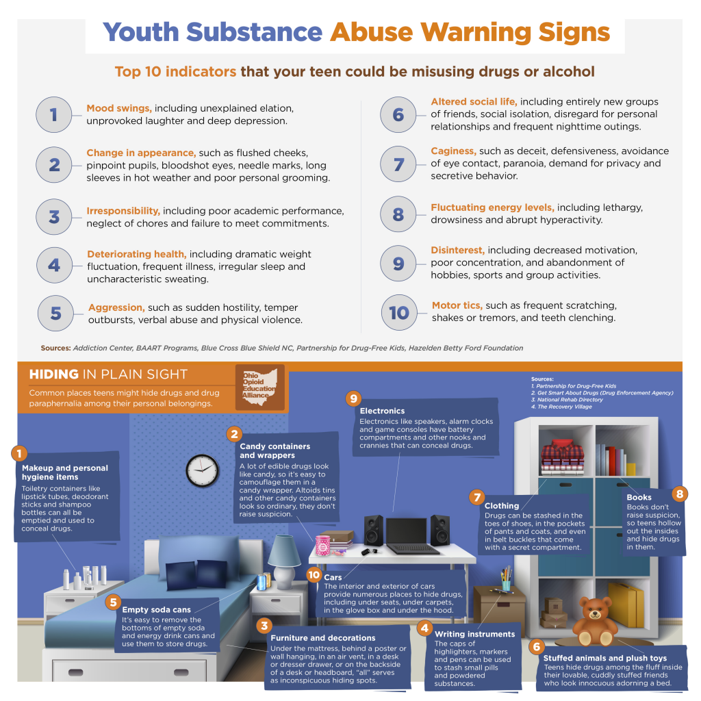 Signs of Drug Misuse